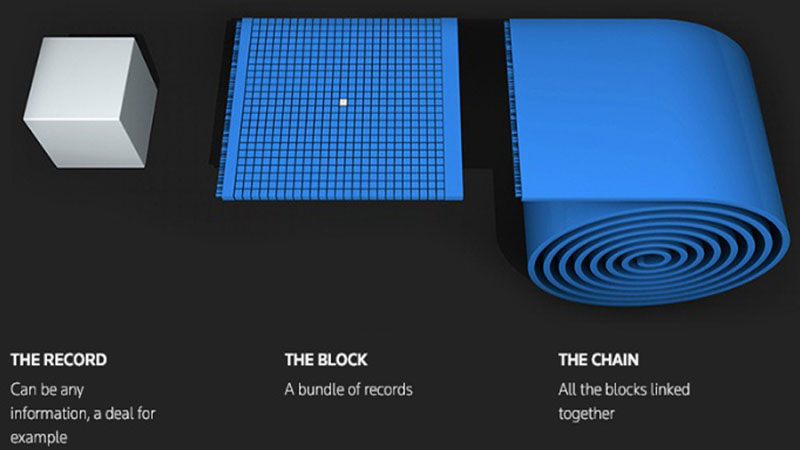 Ilustrasi teknologi blockchain - Reuters