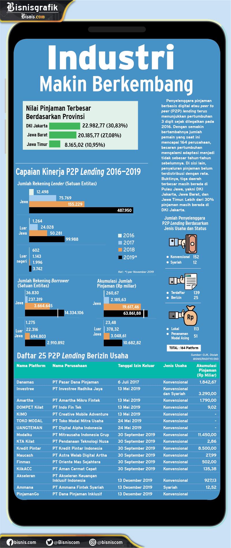 Infografik perkembangan fintech P2P lending di Indonesia. - Bisnis