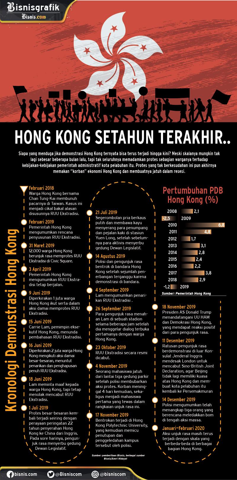 Infografik kronologi demonstrasi Hongkong. - Bisnis/Amri Hidayat