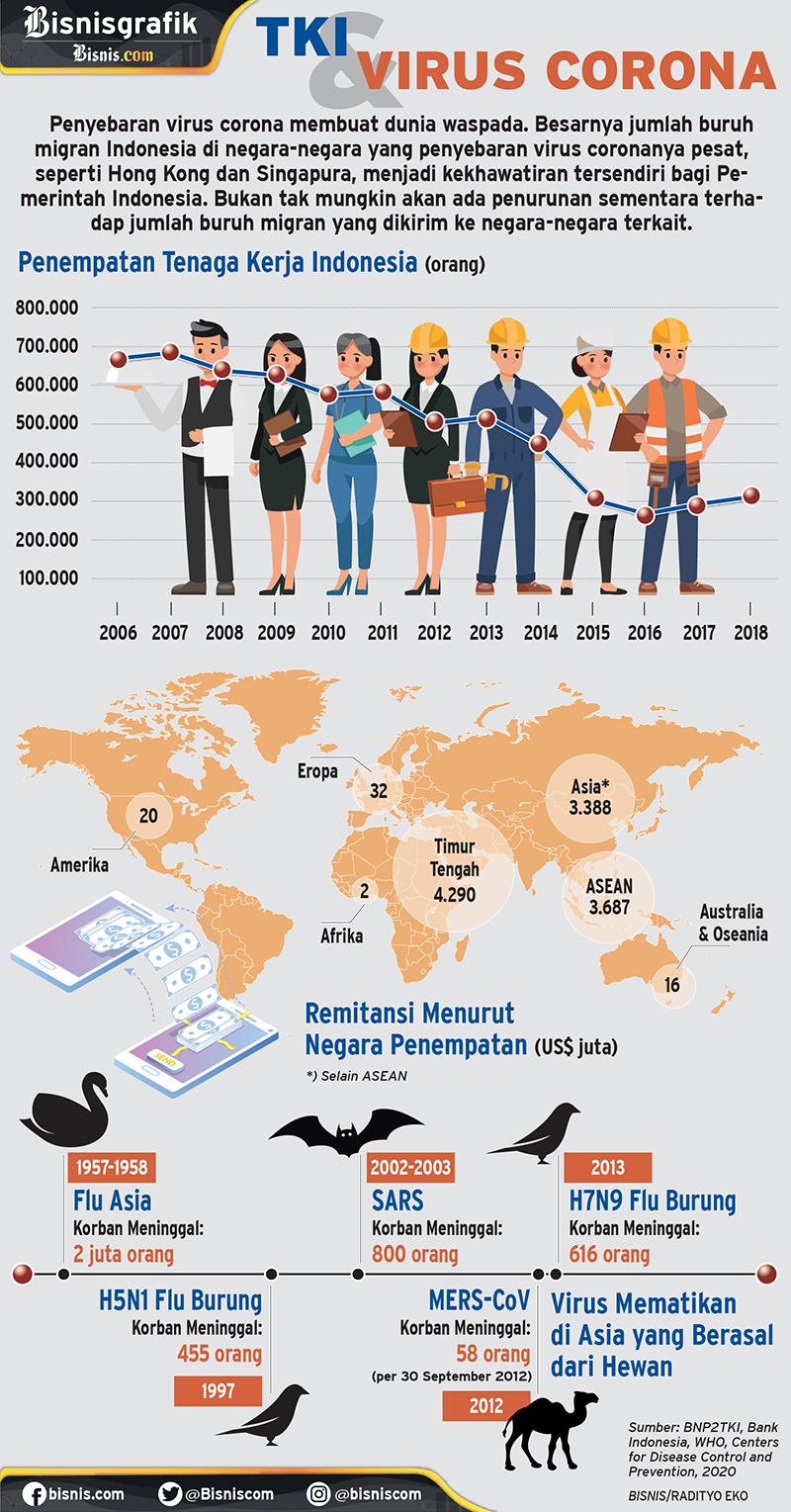 Infografik penempatan Tenaga Kerja Indonesia (TKI) dan virus corona. - Bisnis/Radityo Eko