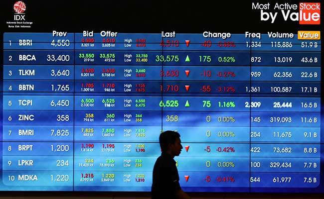 saham perdagangan hari vs opsi