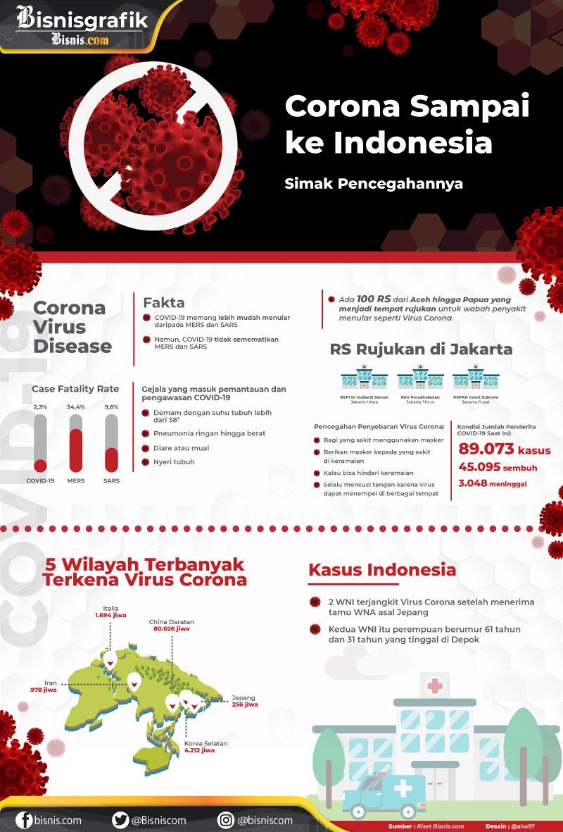 Infografik terkait virus corona. - Bisnis.com