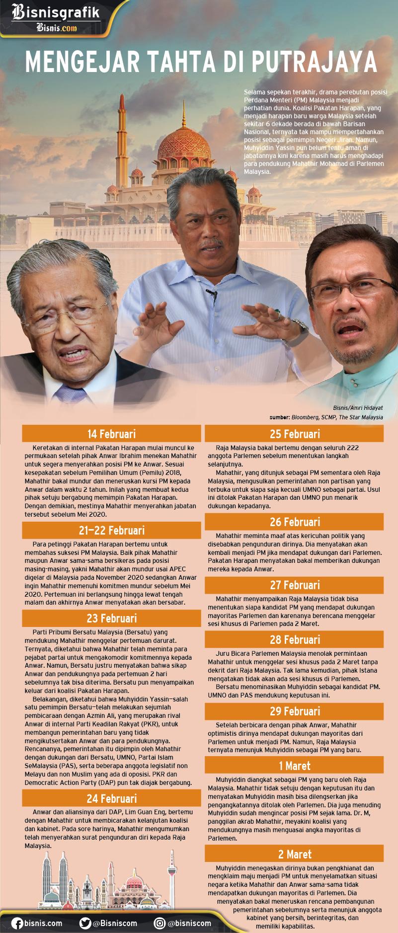 Infografik pertarungan kursi Perdana Menteri Malaysia. - Bisnis/Amri Hidayat