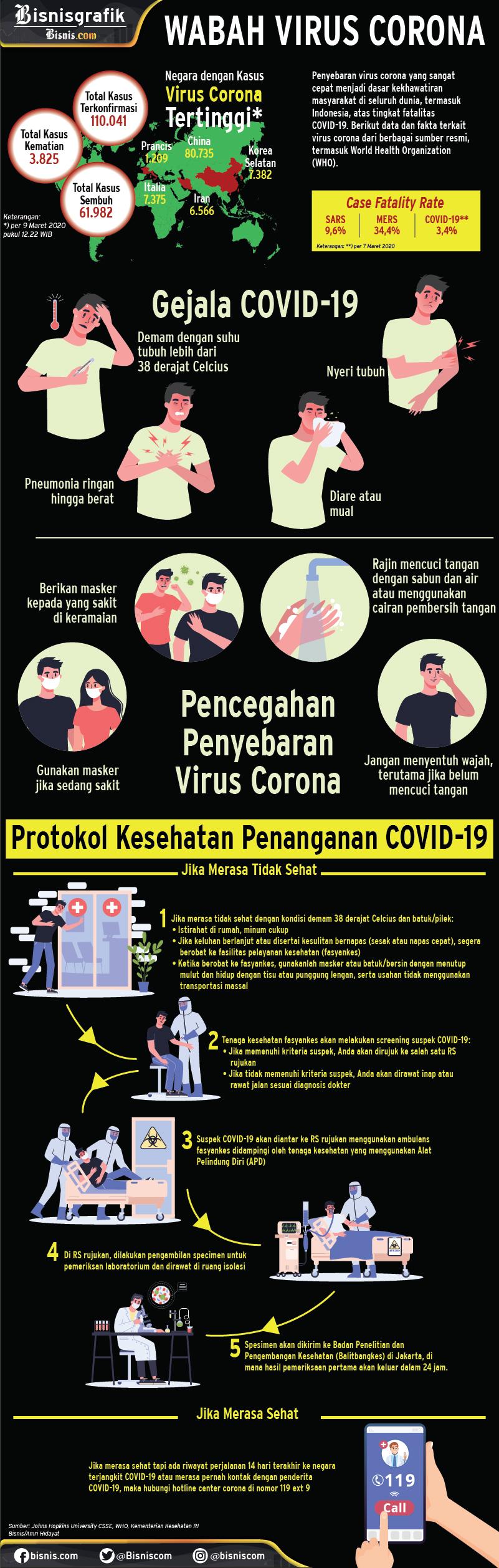 Infografik virus corona. - Bisnis/Amri Hidayat
