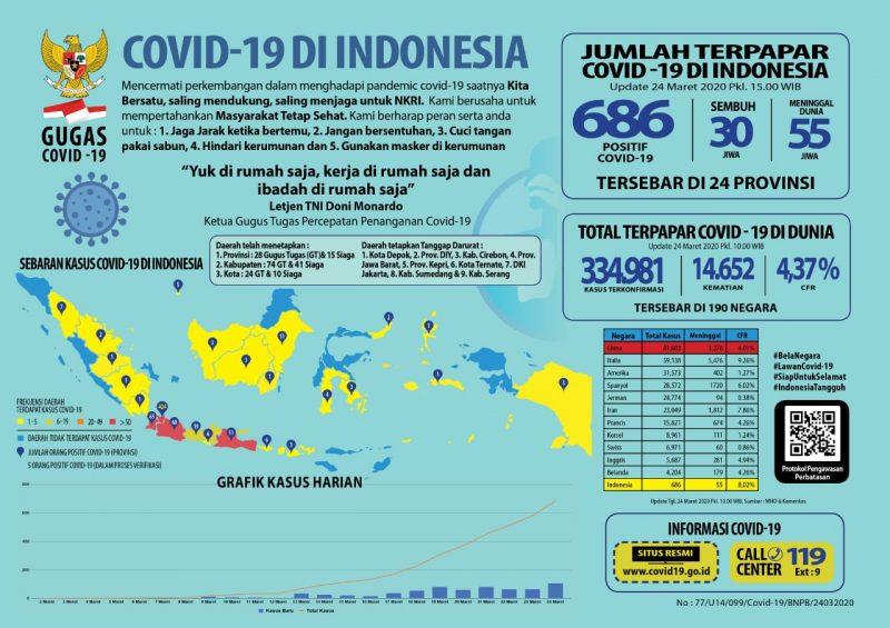 Data pasien positif corona hingga Selasa 24 Maret 2020 dari covid19.go.id