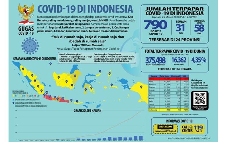 Data kasus Corona di Indonesia per 25 Maret 2020 pk. 12.00 WIB. - covid19.go.id