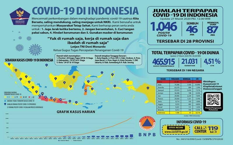 Update kasus Covid-19 di Indonesia per 27 Maret 2020 - BNPB