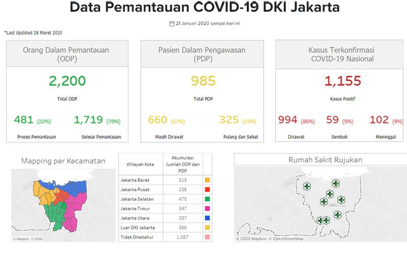 Data ODP dan PDP Corona DKI Jakarta hingga Sabtu 28 Maret 2020