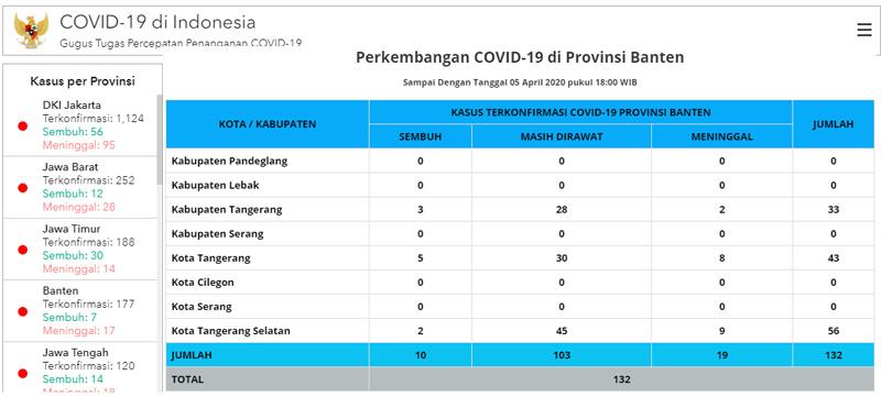 Data kasus positif Corona di Provinsi Banten hingga Minggu 5 April 2020