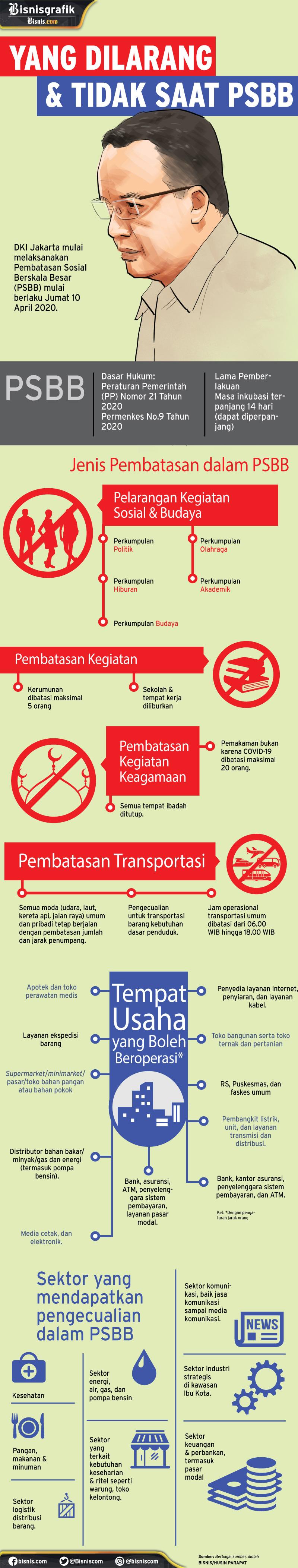 Infografik Pembatasan Sosial Berskala Besar (PSBB). - Bisnis/Husin Parapat