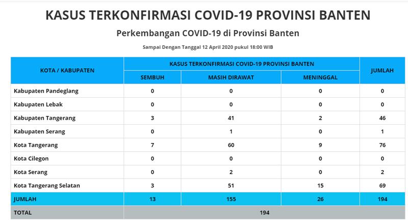 Sebaran kasus positif Cornona Provinsi Banten, Minggu 12 April 2020. Sumber: Infocorona.bantenprov.go.id