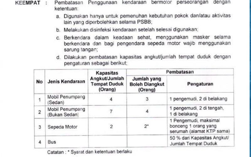 Aturan pembatasan penumpang kendaraan pribadi selama PSBB Kota Bogor