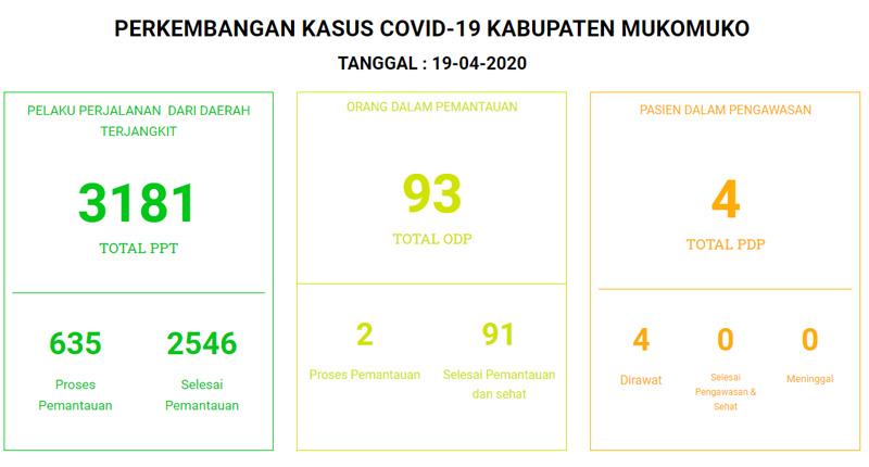 Data Corona Kabupaten Mukomuko per Minggu 19 April 2020