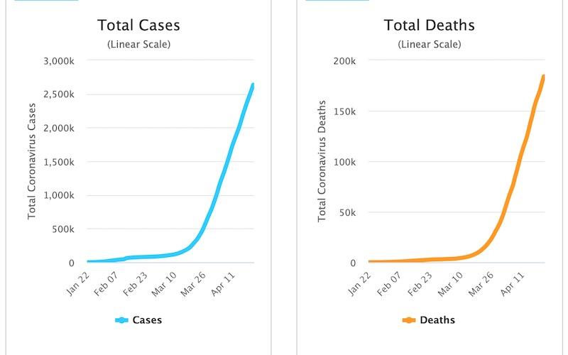 Kasus Covid-19 mendera seluruh dunia dan belum ada tanda melandai hingga 23 April 2020 - Worldometer