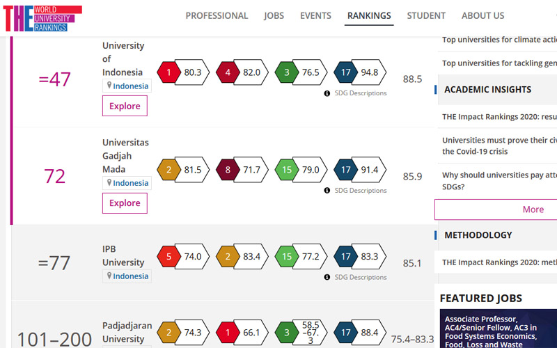 Peringkat tertinggi perguruan tinggi Indonesia di Impact Ranking pada Times Higher Education (THE) 2020