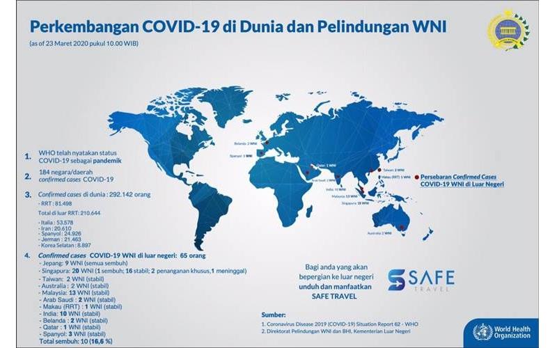Data Perkembangan Covid-19 di dunia dan perlindungan warga negara RI, 23 Maret 2020 - twitter.com/Kemlu_RI