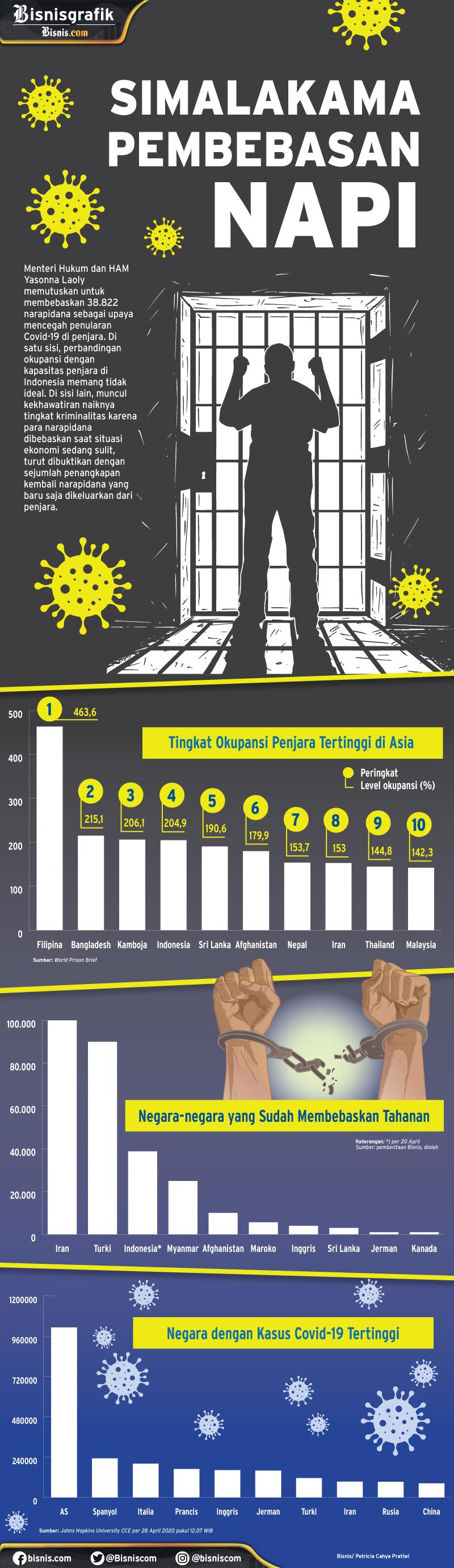 Infografik tingkat okupansi penjara dan perkembangan kasus Covid-19 di seluruh dunia. - Bisnis/Petricia Cahya Pratiwi