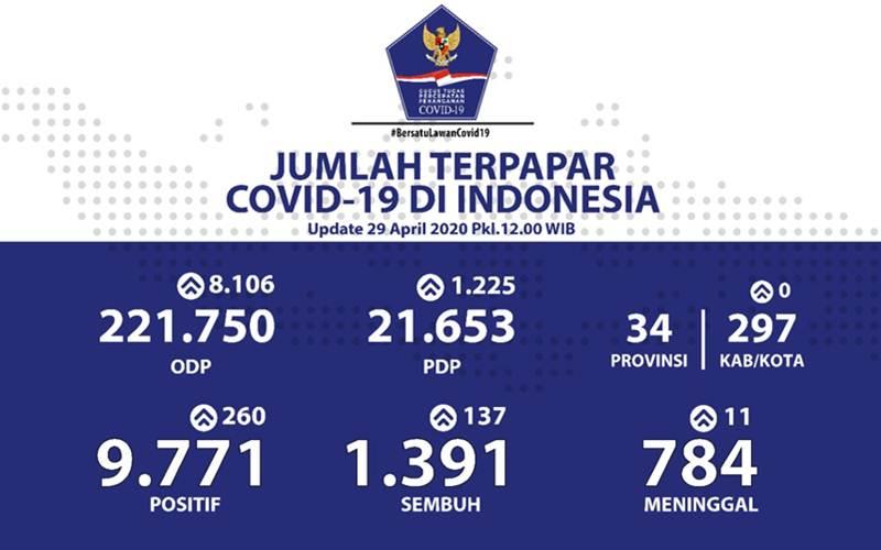 Data kasus Covid-19 hingga Rabu (29/4 - 2020) pukul 12.00 WIB
