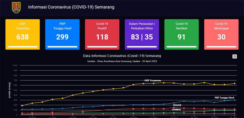 Data kasus Corona Kota Semarang per Kamis 30 April 2020