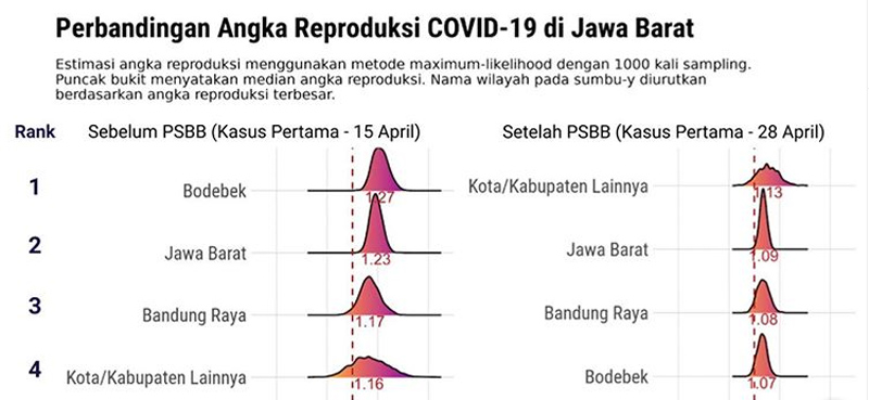 Indeks replikasi kasus Corona di Jawa Barat