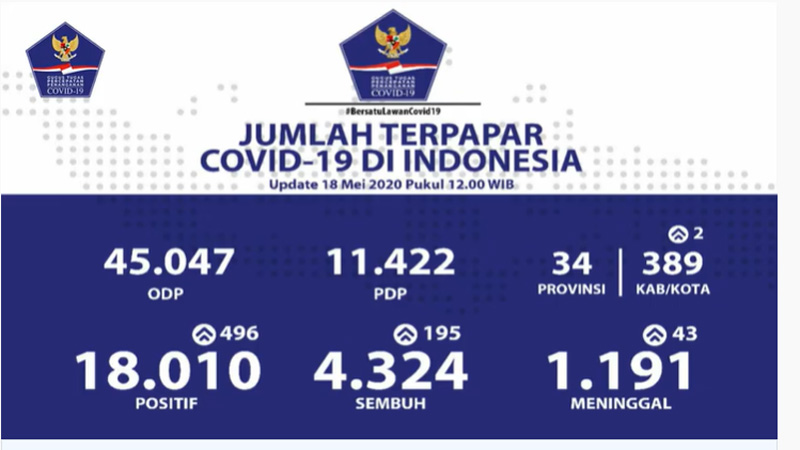 Update kasus Corona di Indonesia Senin 18 Mei 2020