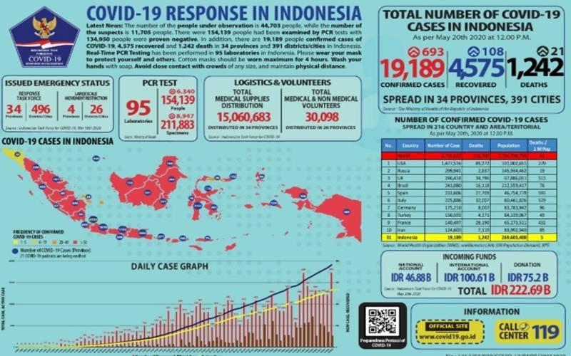 Update kasus Covid-19 di Indonesia per 20 Mei 2020. - Istimewa