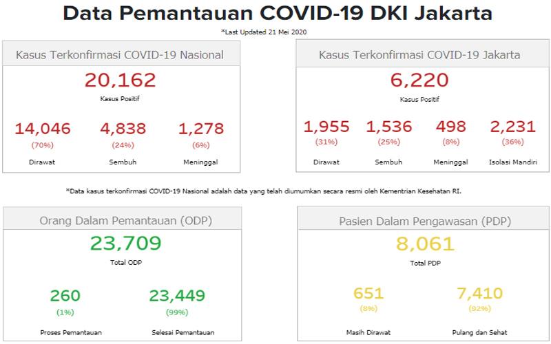 Data kasus Covid/19 DKI Jakarta Kamis 21 Mei 2020