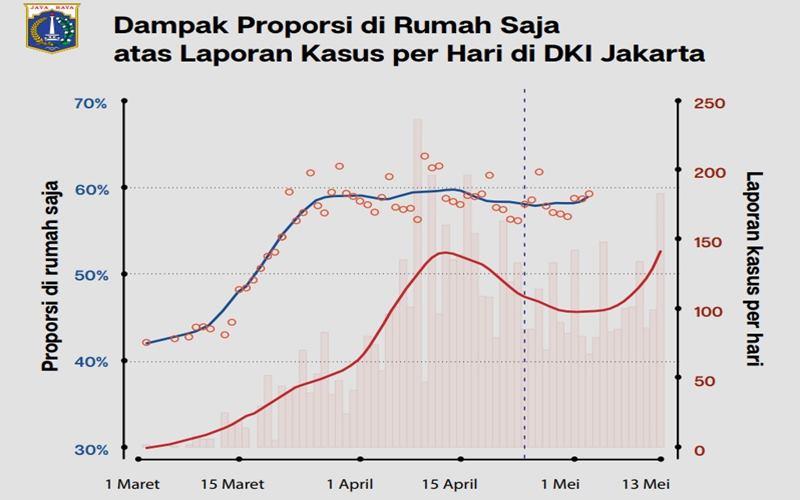 Kurva kasus Covid-19 selama PSBB di DKI Jakarta. - Instagram@aniesbaswedan