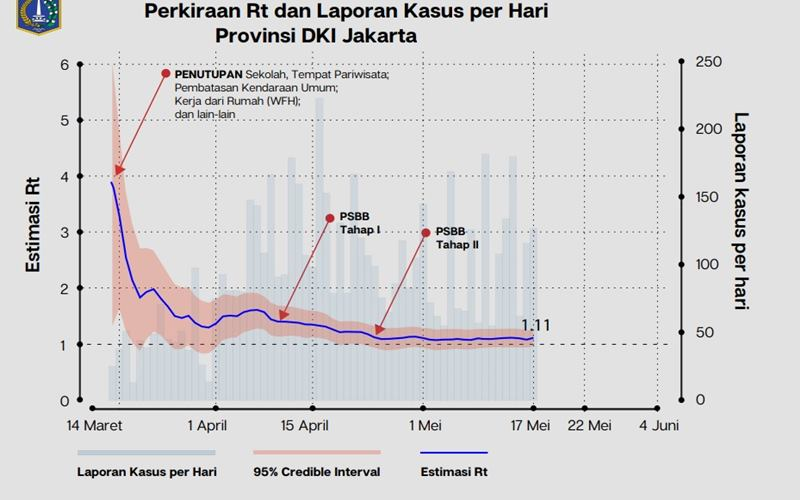 Tingkat penularan atau reproduction number (Rt) Covid-19 di Jakarta telah menyentuh angka satu, artinya satu orang positif Covid-19 berpotensi menulari satu orang lain - Istimewa