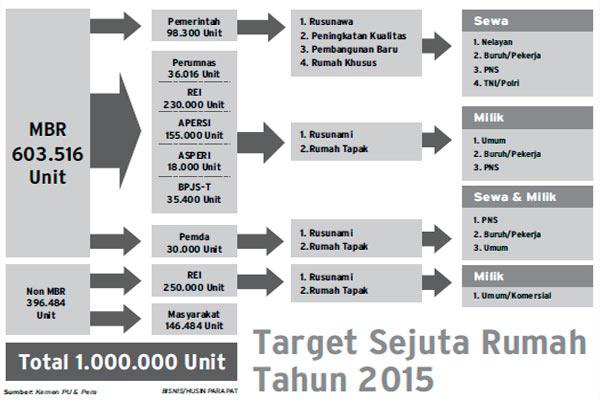 Program Sejuta Rumah 2015