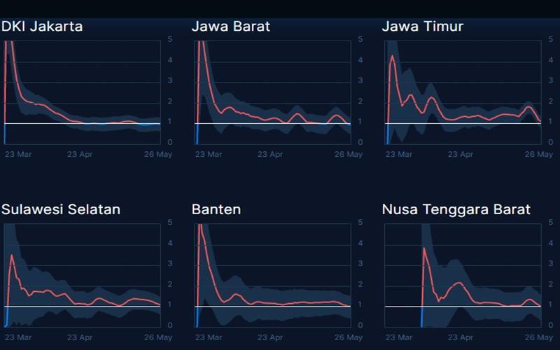 Tangkapan layar grafik Covid-19 di beberapa provinsi di Indonesia - www.thebonza.com