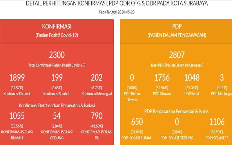 Data Covid-19 Kota Surabaya per Kamis (28/5/2020). - Pemprov Jatim