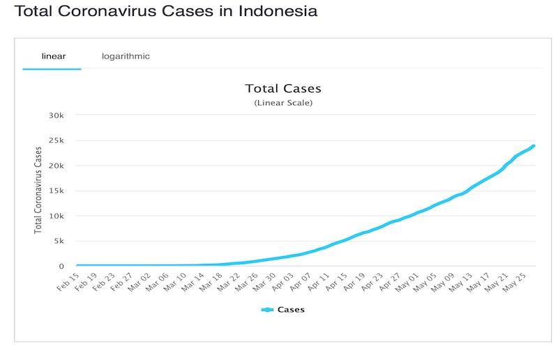 Kasus Covid/19 di Indonesia hingga 28 Mei 2020 / Worldometer