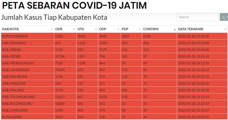 Data kasus Covid/19 beberapa kota dan kabupaten di Jatim per Kamis 28 Mei 2020
