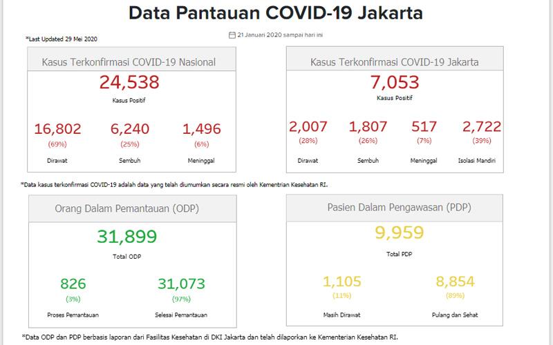 Data Covid/19 DKI Jakarta Jumat 29 Mei 2020