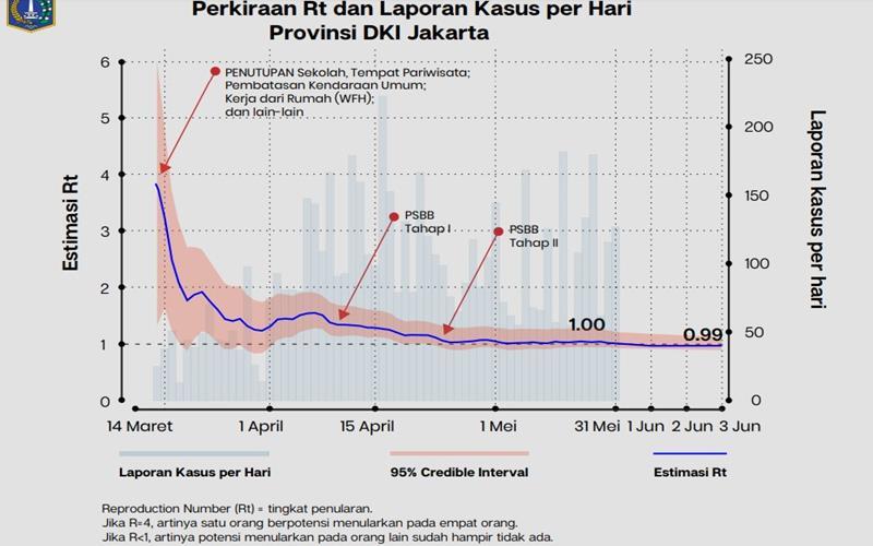 Laporan kasus Covid-19 di DKI Jakarta. - Istimewa
