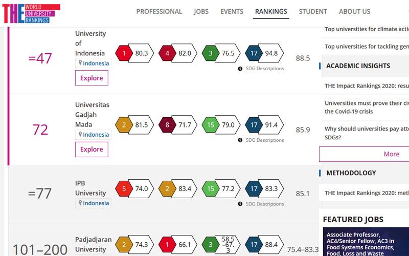 Top 3 perguruan tinggi Indonesia di THE Impact Ranking 2020