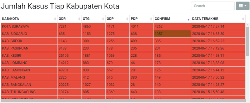 Data Covid/19 Jawa Timur hingga Rabu 17 Juni 2020