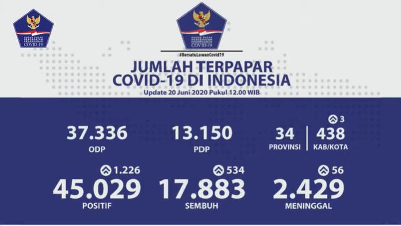 Update kasus Covid/19 secara nasional Sabtu 20 Juni 2020
