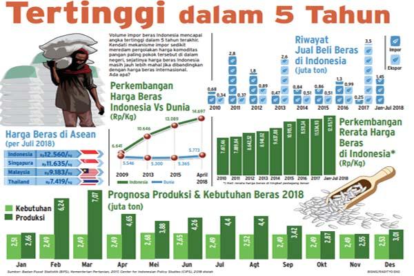 Impor beras dalam lima tahun terakhir