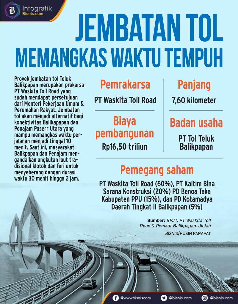 Infografik jembatan tol Balikpapan/Penajam Paser Utara