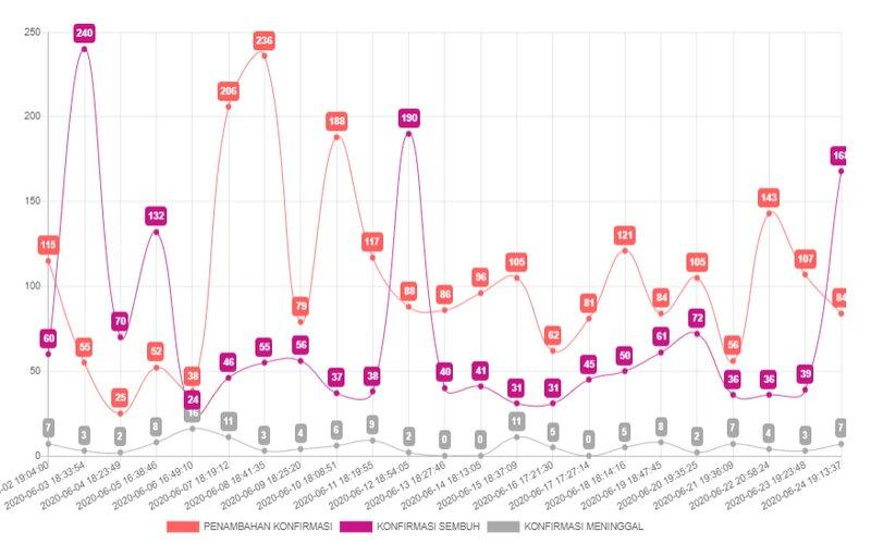 Grafis kasus Covid-19 di Surabaya periode 2-24 Juni 2020. - Pemprov Jatim