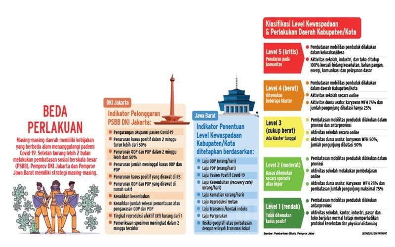 Ilustrasi indikator new normal DKI Jakarta dan Jawa Barat - Bisnis/Husin Parapat