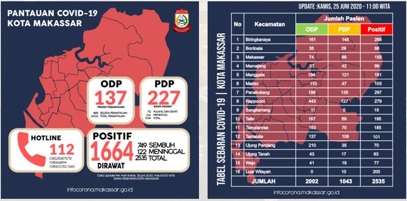 Data kasus positif Covid/19 Makassar per 25 Juni 2020