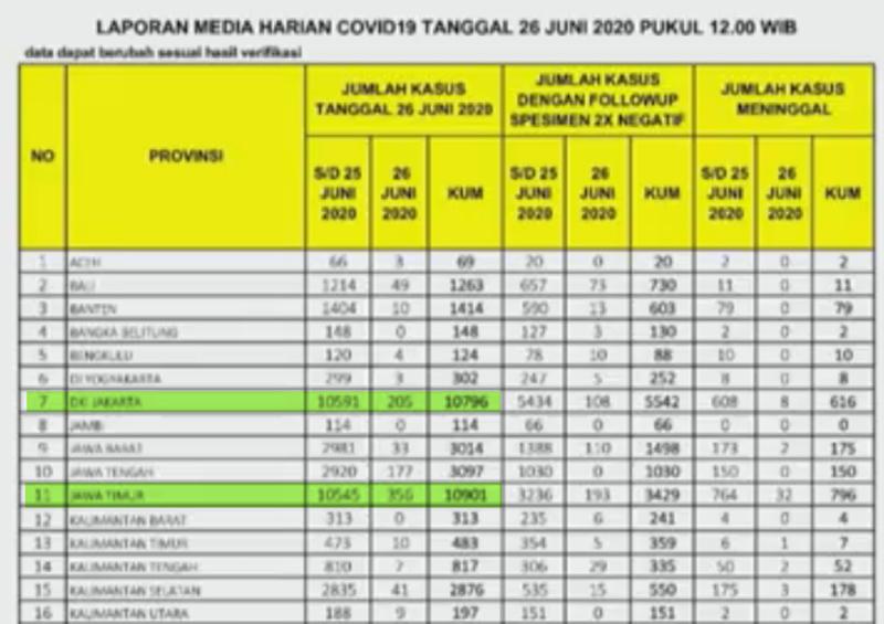 Akumulasi kasus positif Corona Jatim lampaui DKI Jakarta
