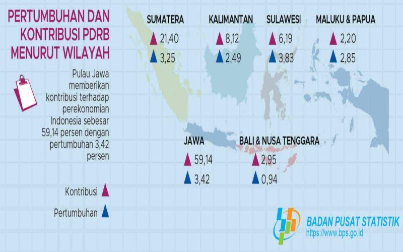 Pertumbuhan Ekonomi Kuartal I - 2020 berdasarkan kawasan pulau.