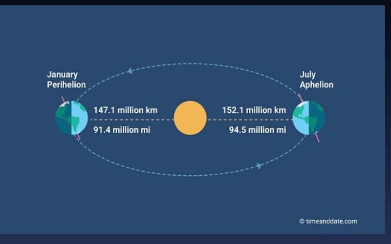 Bumi berada pada titik aphelion