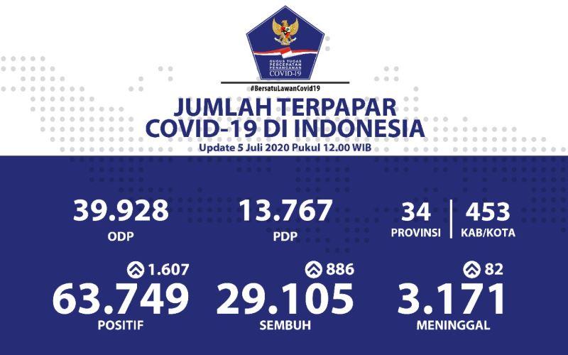 Kasus Covid-19 di Indonesia per 5 Juli 2020 - Dok. Gugus Tugas