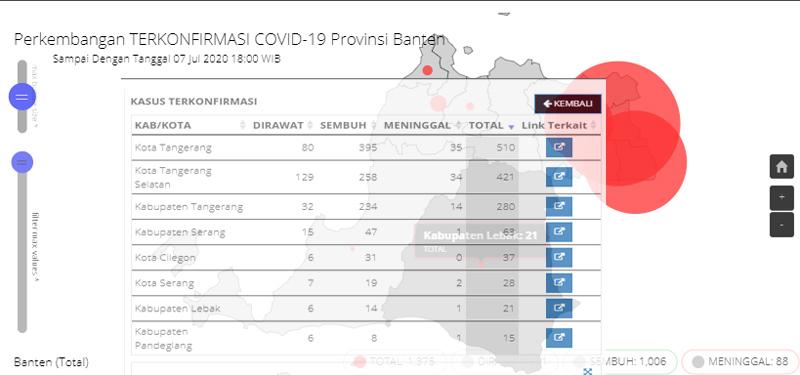 Sebaran kasus positif Covid/19 Provinsi Banten hingga Selasa 7 Juli 2020