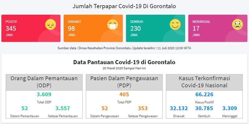 Update kasus Covid/19 Gorontalo hingga Sabtu 11 Juli 2020